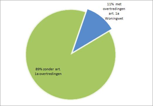 procentuele weergave van overtredingen 1a